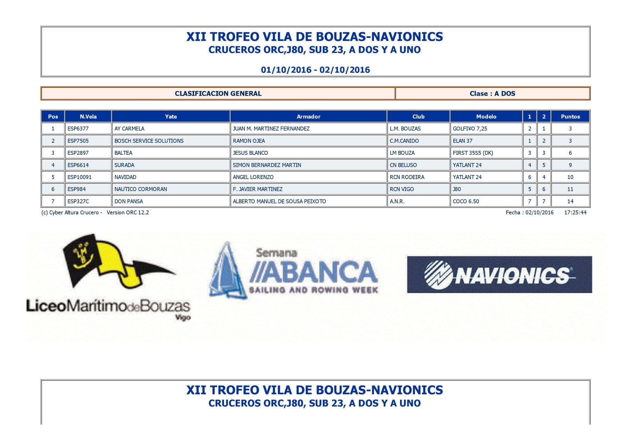 Clasificaciones SEMANA ABANCA XII TROFEO VILLA DE BOUZAS 2016
