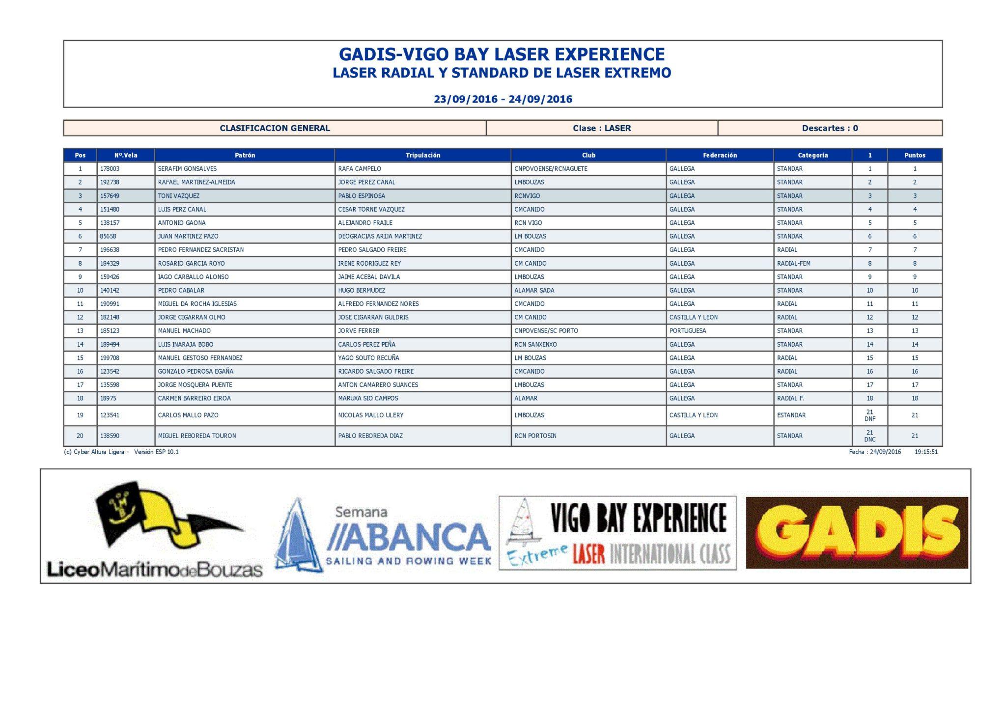 clasificaciones-gadis-laser-2016